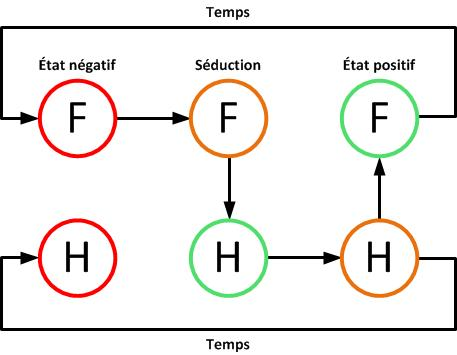 art de la séduction boucle interaction décomposée