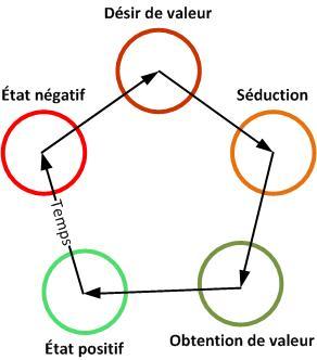 art de séduire boucle interaction décomposée
