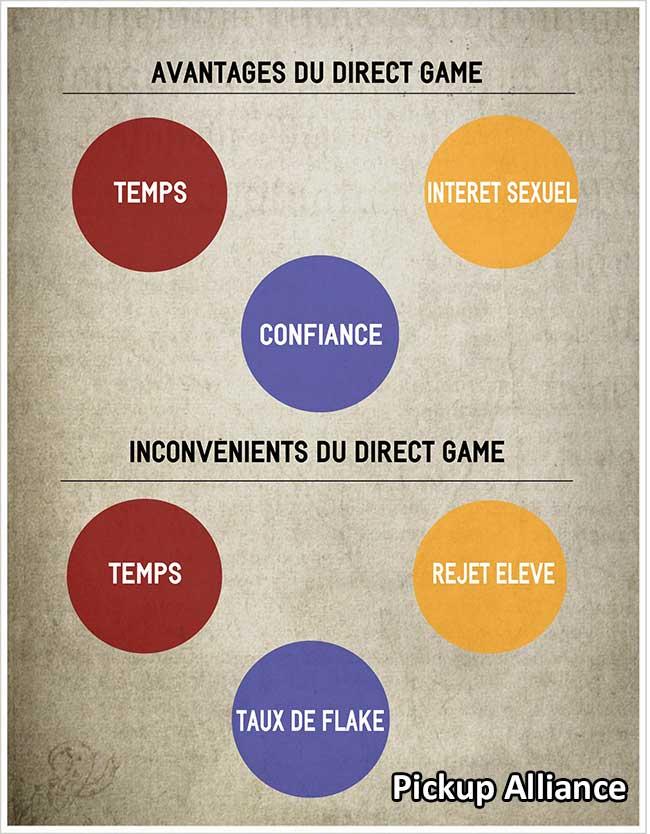 direct game avantages et inconvénient