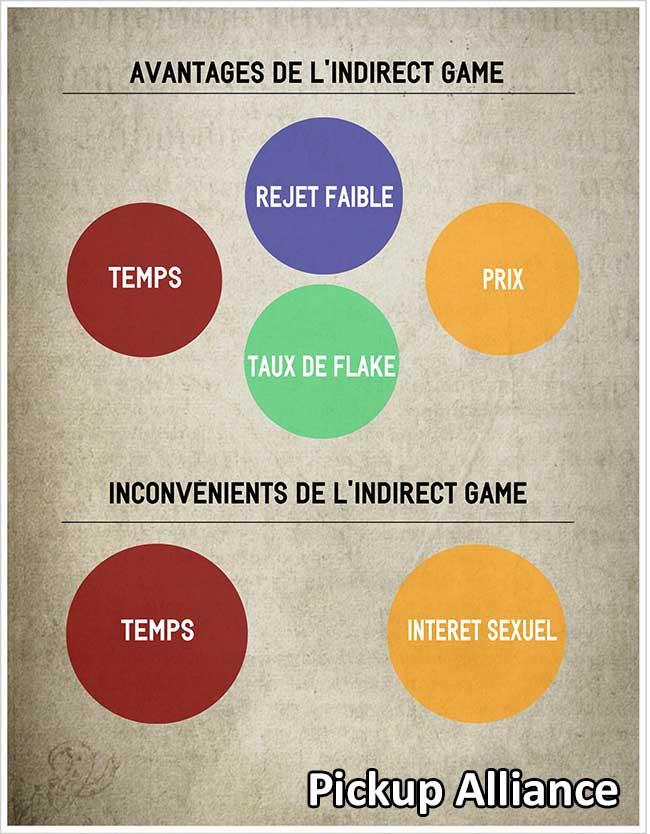 indirect game avantages et inconvénients