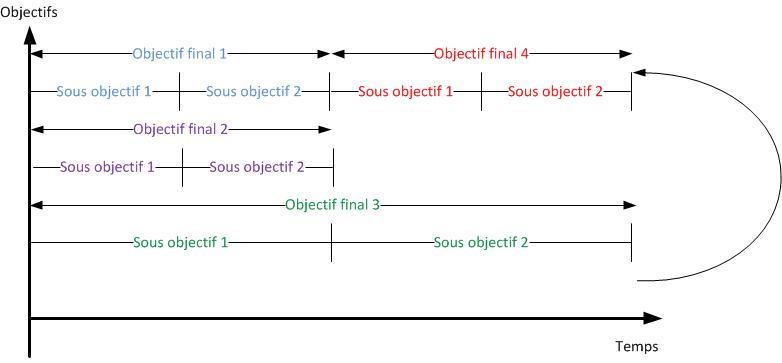 instructions parallèles avec report