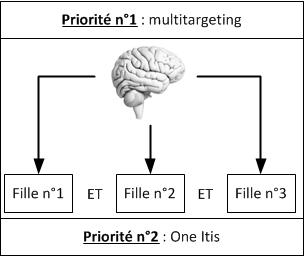 le multitargeting pour éviter le one itis