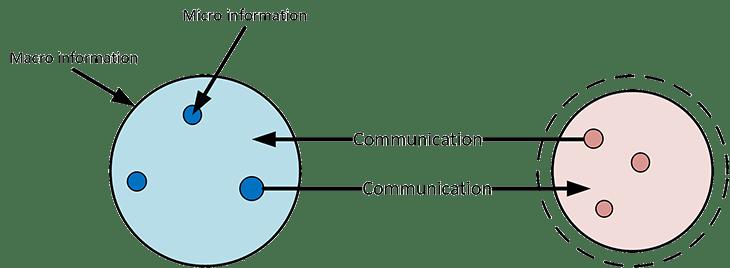 coup d'un soir : macro et micro information