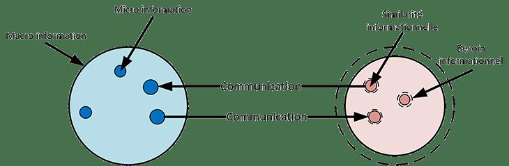plan d'un soir besoin et similarité informationnel